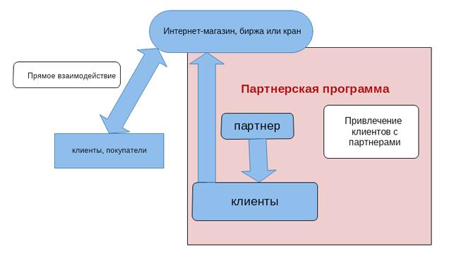 Схема заработок на партнерской программе