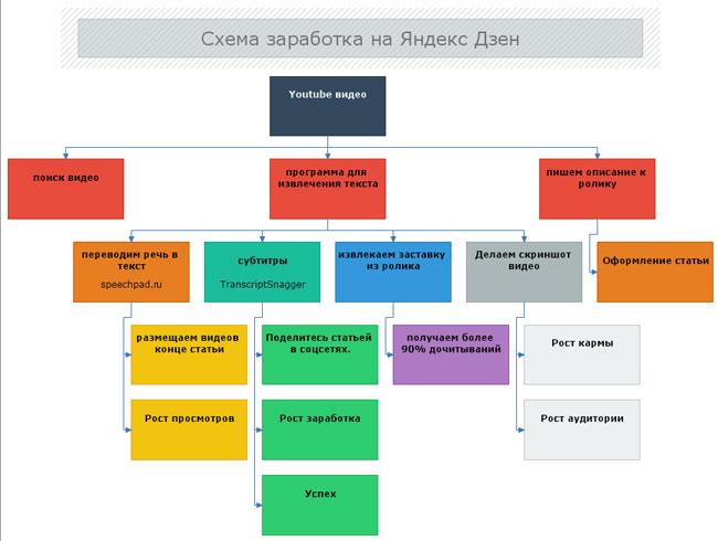 Простая схема заработка на Яндекс Дзене