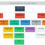 схема заработка на Яндекс Дзен
