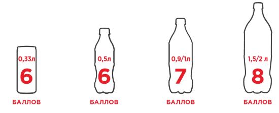 Схема: начисление баллов за покупку Кока кола, Спрайт, Фанта